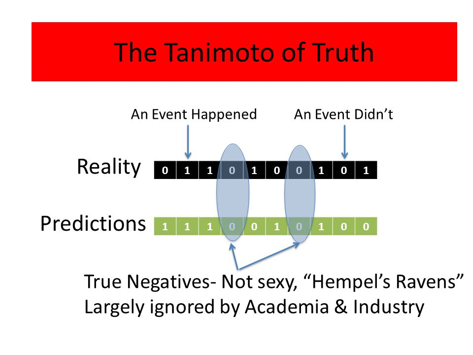 0110100101 1110010100 Reality An Event Happened An Event Didn't Predictions True Negatives- Not sexy, Hempel's Ravens Largely ignored by Academia & Industry The Tanimoto of Truth