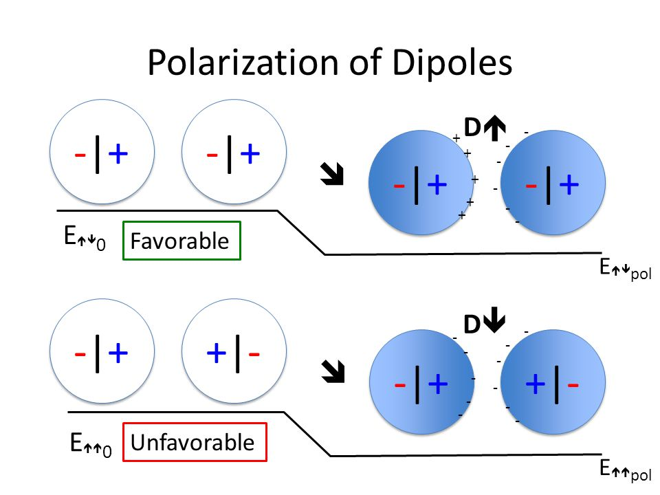 Polarization of Dipoles -|+-|+ -|+-|+ -|+-|+ -|+-|+ -|+-|+ -|+-|+ -|+-|+ -|+-|+ + + + + + - - - - - - E  0 E  pol -|+-|+ -|+-|+ +|-+|- +|-+|- -|+-|+ -|+-|+ +|-+|- +|-+|- - - - - - - - - - - - E  0 E  pol Favorable Unfavorable   DD DD