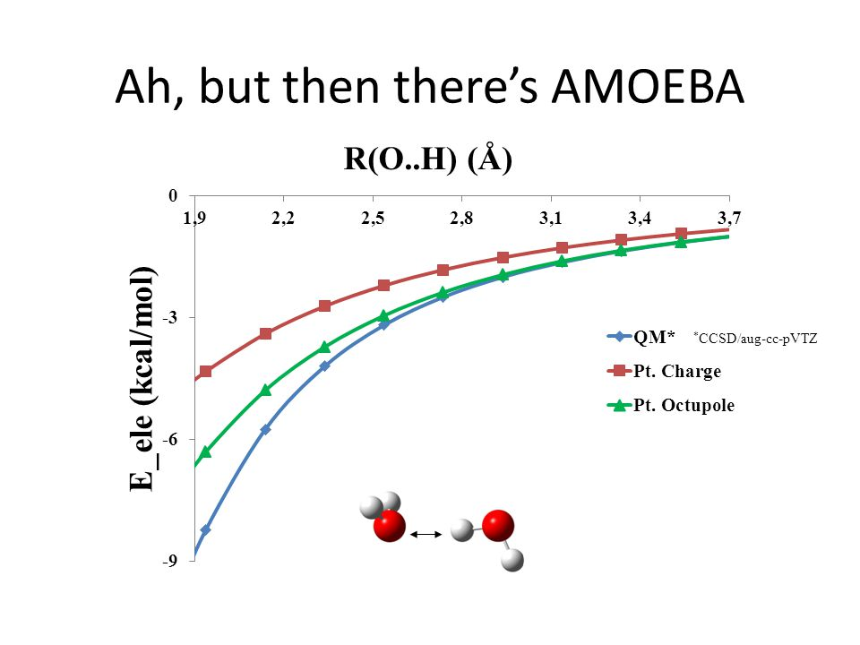 * CCSD/aug-cc-pVTZ Ah, but then there's AMOEBA