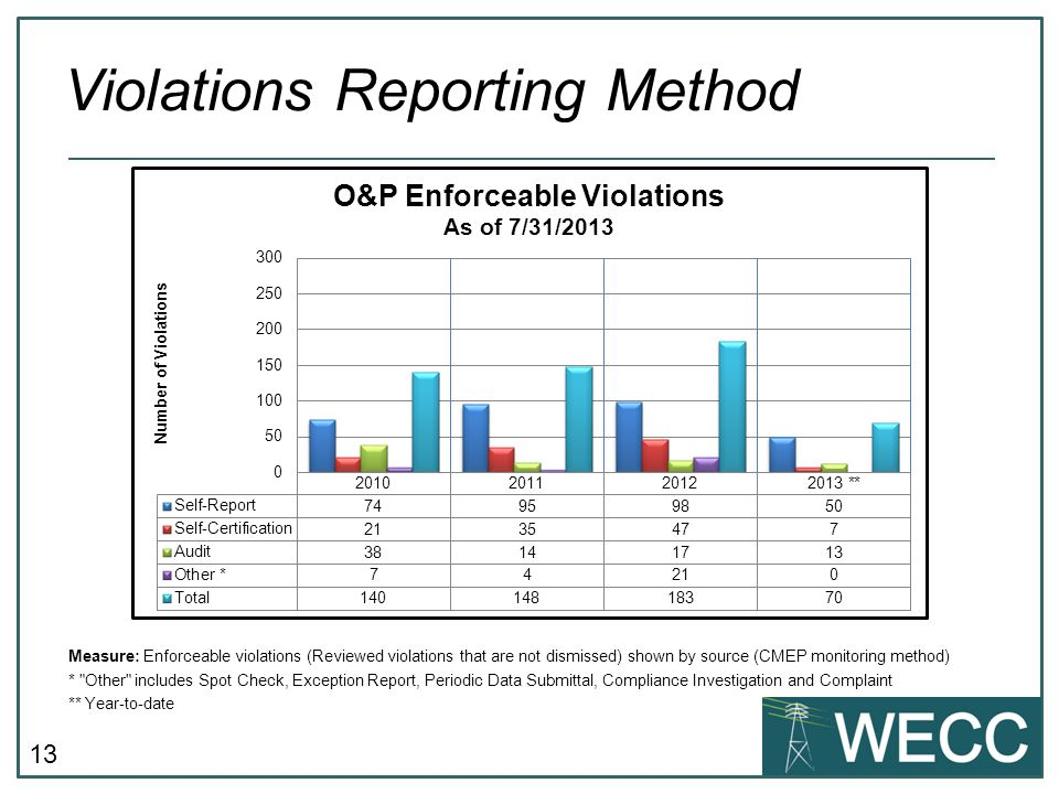 13 Measure: Enforceable violations (Reviewed violations that are not dismissed) shown by source (CMEP monitoring method) * Other includes Spot Check, Exception Report, Periodic Data Submittal, Compliance Investigation and Complaint ** Year-to-date Violations Reporting Method