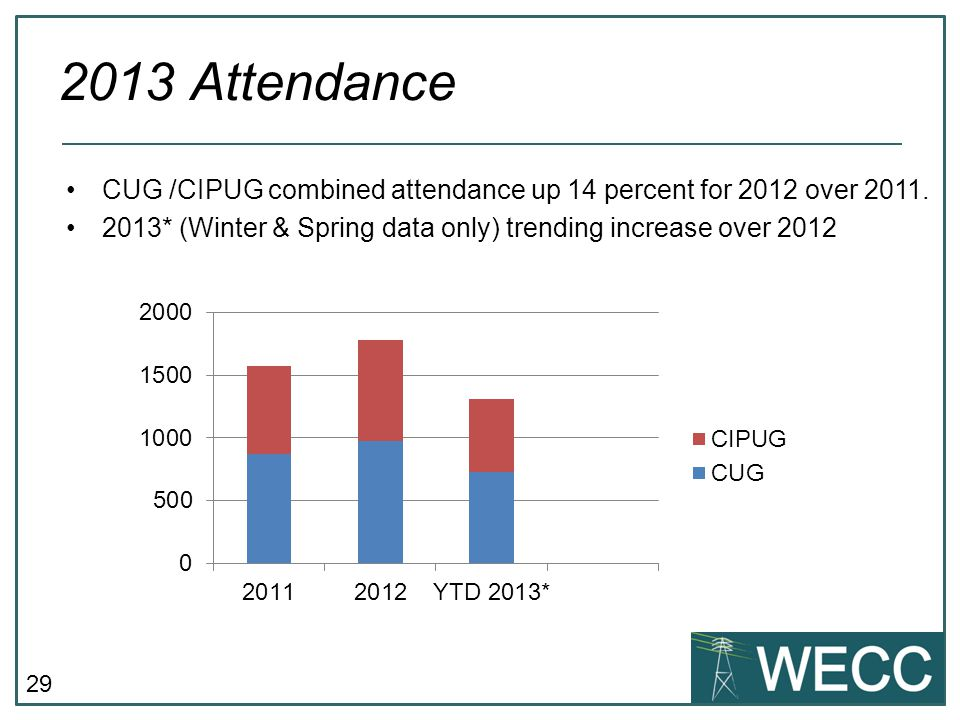 29 CUG /CIPUG combined attendance up 14 percent for 2012 over 2011.