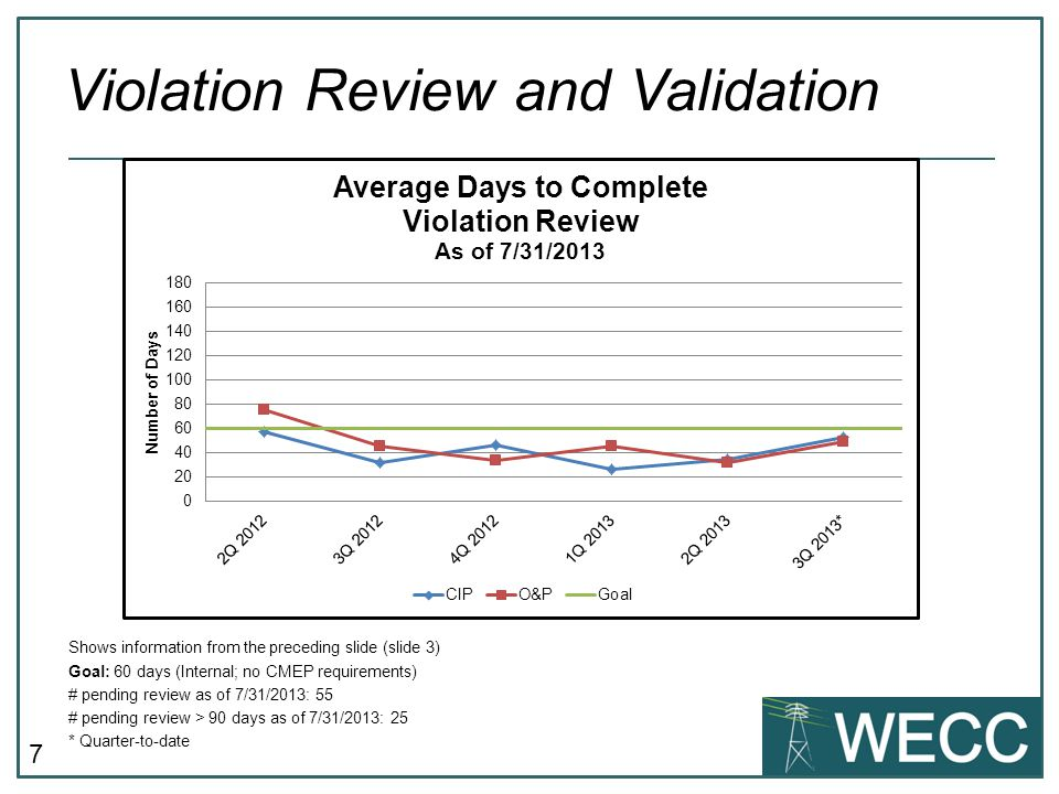 7 Shows information from the preceding slide (slide 3) Goal: 60 days (Internal; no CMEP requirements) # pending review as of 7/31/2013: 55 # pending review > 90 days as of 7/31/2013: 25 * Quarter-to-date Violation Review and Validation