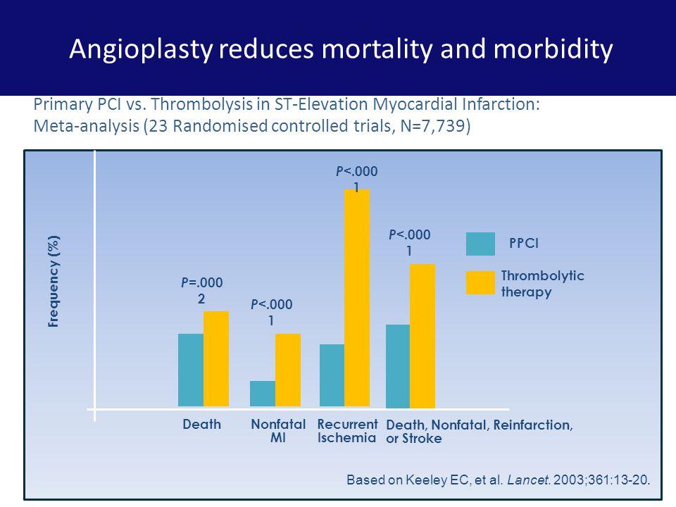 Death at 3 years – presentation delay Maeng,M et al. Am J Cardiol 2010;105:1528 –1534)