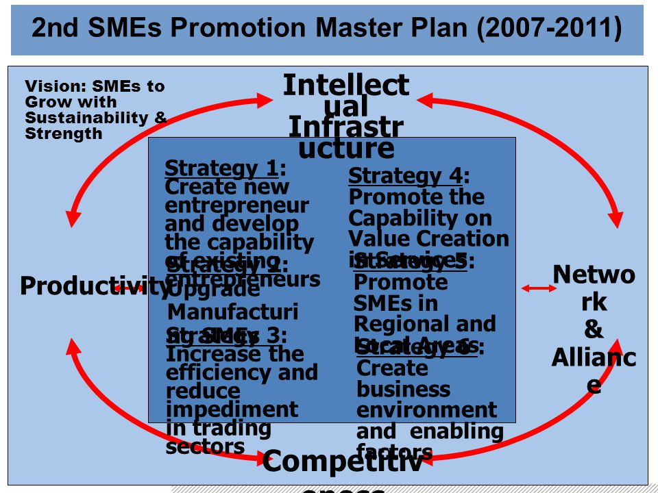 2nd SMEs Promotion Master Plan (2007-2011 ) Vision: SMEs to Grow with Sustainability & Strength Intellect ual Infrastr ucture Netwo rk & Allianc e Productivity Competitiv eness Strategy 1: Create new entrepreneur and develop the capability of existing entrepreneurs Strategy 3: Increase the efficiency and reduce impediment in trading sectors Strategy 4: Promote the Capability on Value Creation in Services Strategy 5: Promote SMEs in Regional and Local Areas Strategy 2: Upgrade Manufacturi ng SMEs Strategy 6 : Create business environment and enabling factors