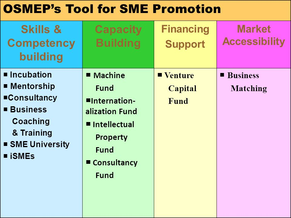 11 OSMEP's Tool for SME Promotion Skills & Competency building Capacity Building Financing Support Market Accessibility ■ Incubation ■ Mentorship ■Consultancy ■ Business Coaching & Training ■ SME University ■ iSMEs ■ Machine Fund ■ Internation- alization Fund ■ Intellectual Property Fund ■ Consultancy Fund ■ Venture Capital Fund ■ Business Matching