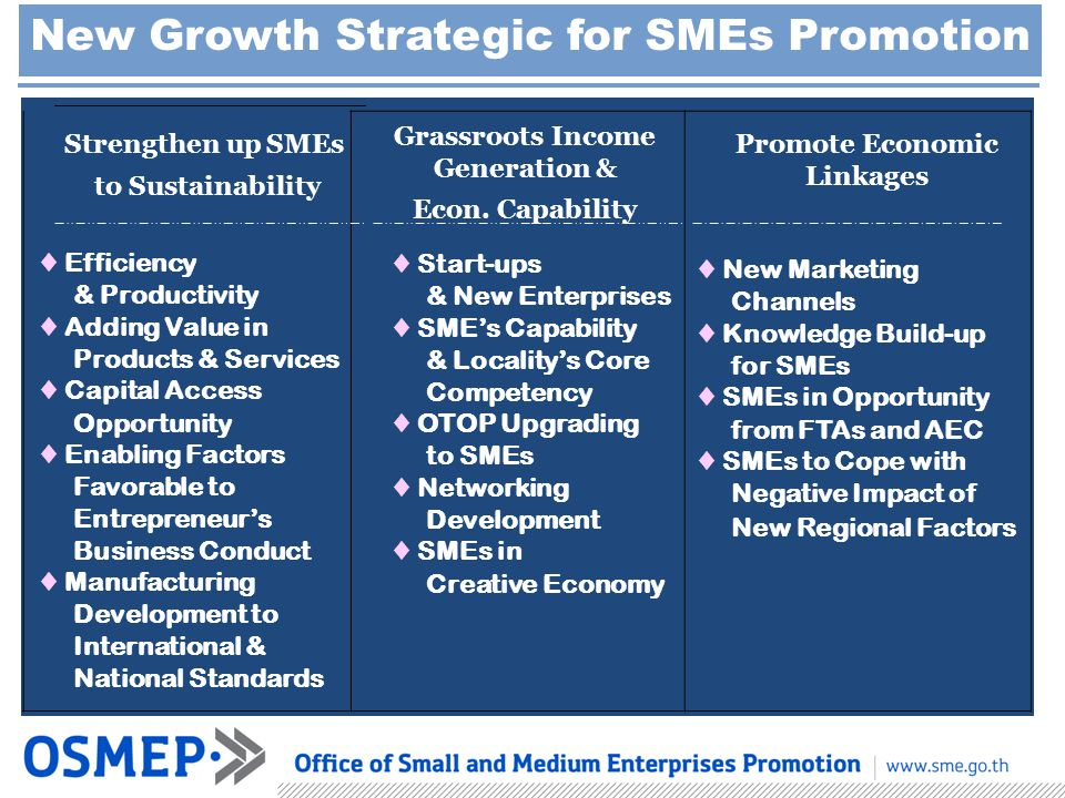 New Growth Strategic for SMEs Promotion Strengthen up SMEs to Sustainability ♦ Efficiency & Productivity ♦ Adding Value in Products & Services ♦ Capital Access Opportunity ♦ Enabling Factors Favorable to Entrepreneur's Business Conduct ♦ Manufacturing Development to International & National Standards Grassroots Income Generation & Econ.