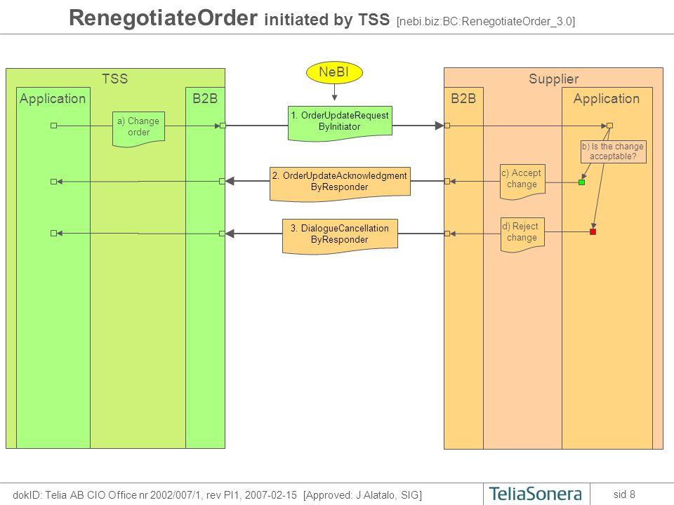 dokID: Telia AB CIO Office nr 2002/007/1, rev PI1, 2007-02-15 [Approved: J Alatalo, SIG] sid 8 RenegotiateOrder initiated by TSS [nebi.biz:BC:RenegotiateOrder_3.0] TSS B2BApplication Supplier B2BApplication 1.