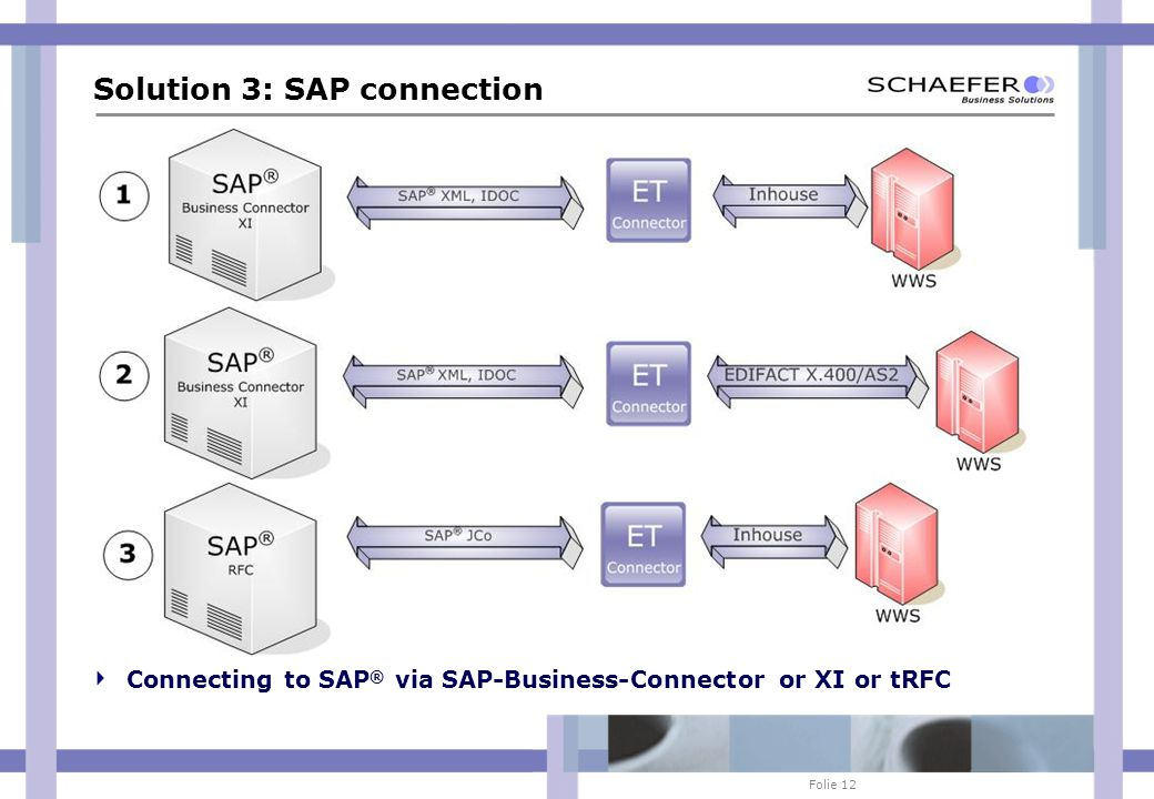 Folie 12 Solution 3: SAP connection Connecting to SAP ® via SAP-Business-Connector or XI or tRFC