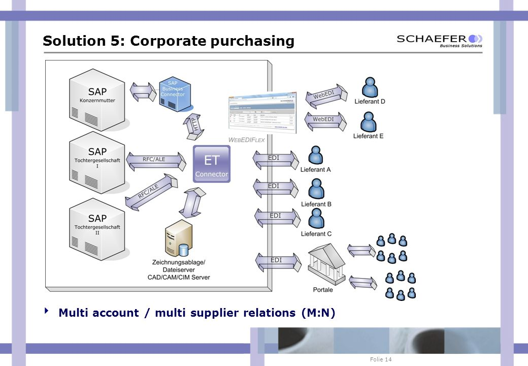 Folie 14 Solution 5: Corporate purchasing Multi account / multi supplier relations (M:N)