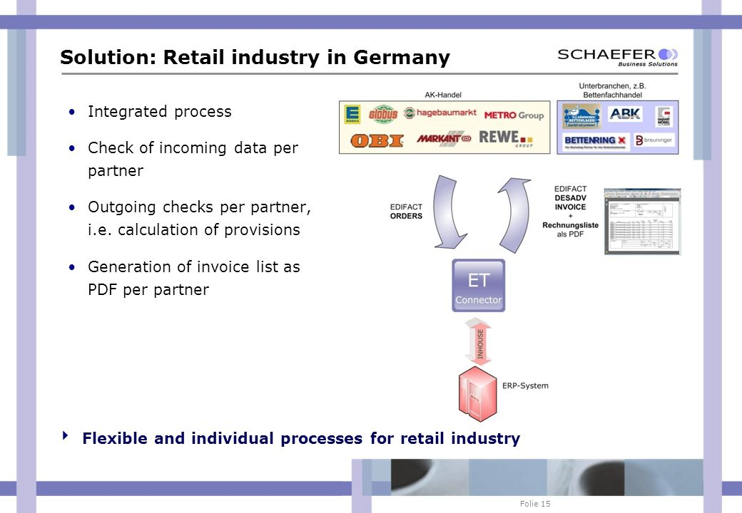 Folie 15 Solution: Retail industry in Germany Integrated process Check of incoming data per partner Outgoing checks per partner, i.e.