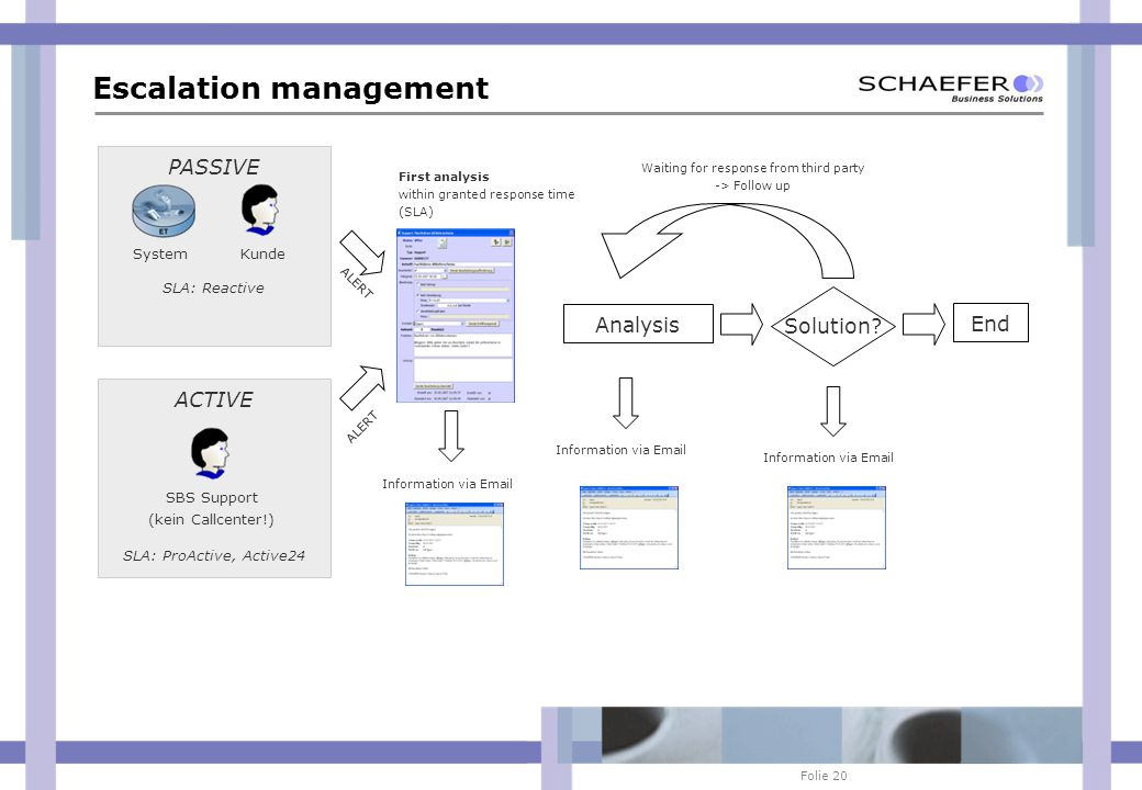 Folie 20 ACTIVE AKTIV Escalation management PASSIVE KundeSystem SBS Support (kein Callcenter!) SLA: ProActive, Active24 SLA: Reactive ALERT First analysis within granted response time (SLA) Analysis Solution.