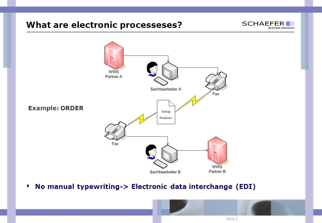 Folie 3 What are electronic processeses.
