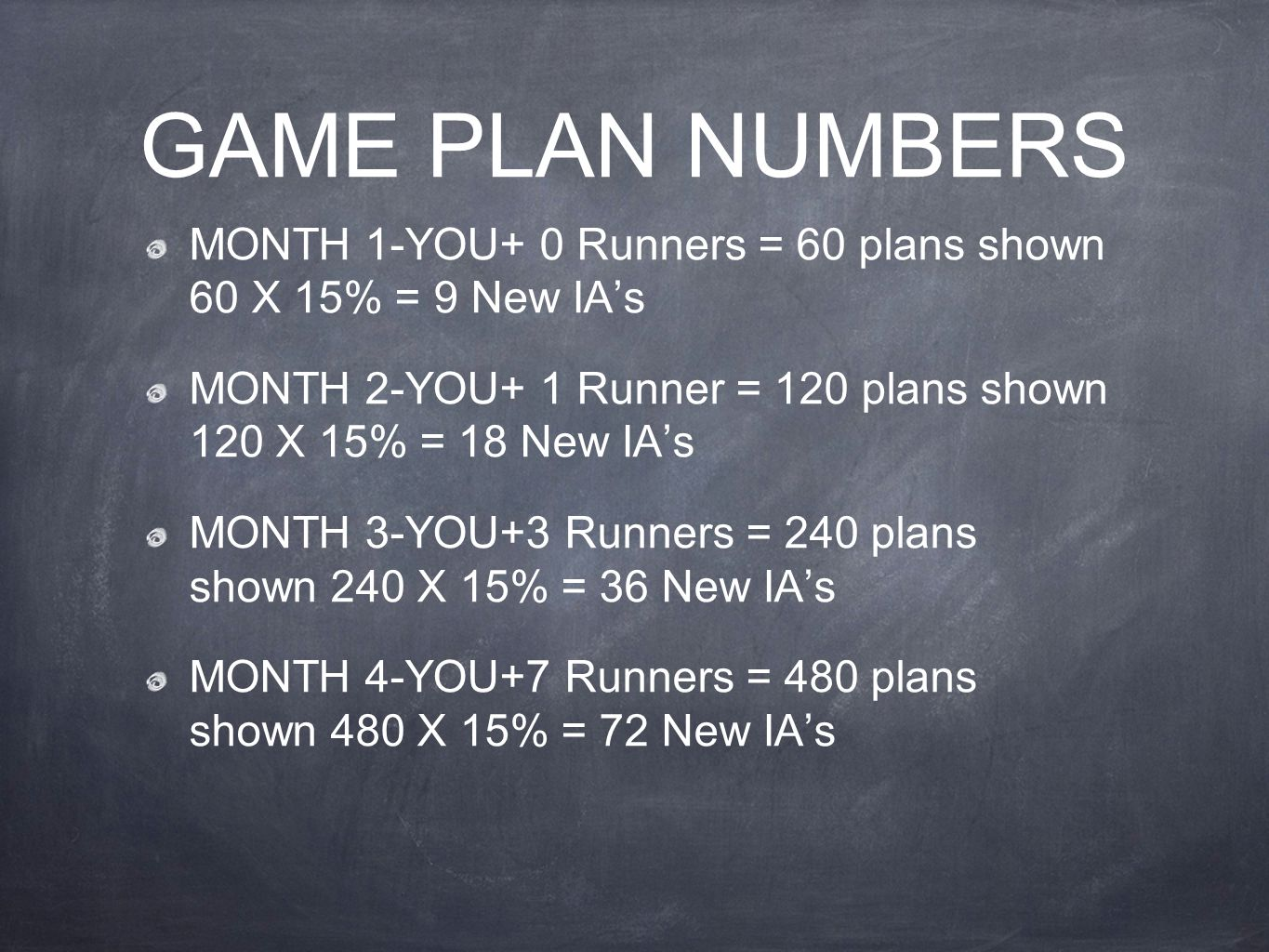 GAME PLAN NUMBERS MONTH 1-YOU+ 0 Runners = 60 plans shown 60 X 15% = 9 New IA's MONTH 2-YOU+ 1 Runner = 120 plans shown 120 X 15% = 18 New IA's MONTH 3-YOU+3 Runners = 240 plans shown 240 X 15% = 36 New IA's MONTH 4-YOU+7 Runners = 480 plans shown 480 X 15% = 72 New IA's