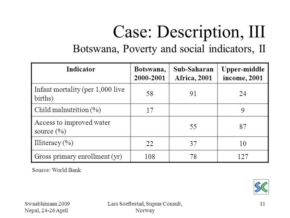 Swaabhimaan 2009 Nepal, 24-26 April Lars Soeftestad, Supras Consult, Norway 11 Case: Description, III Botswana, Poverty and social indicators, II IndicatorBotswana, 2000-2001 Sub-Saharan Africa, 2001 Upper-middle income, 2001 Infant mortality (per 1,000 live births) 589124 Child malnutrition (%) 179 Access to improved water source (%) 5587 Illiteracy (%) 223710 Gross primary enrollment (yr) 10878127 Source: World Bank