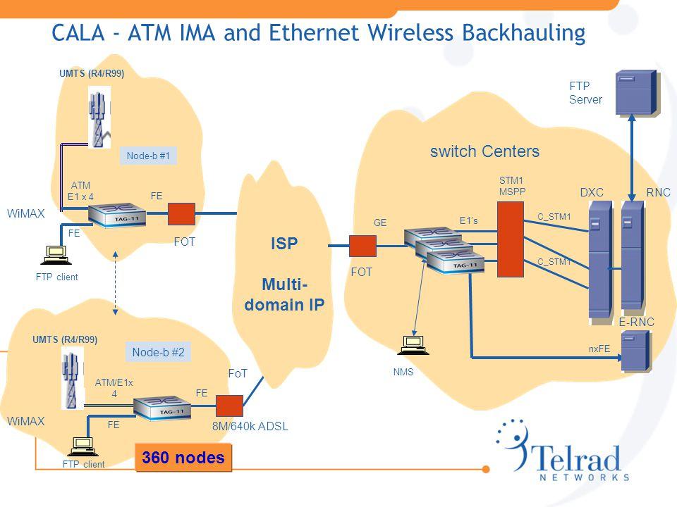 ATM E1 x 4 FE UMTS (R4/R99) ATM/E1x 4 FOT FoT FOT FE 8M/640k ADSL GE switch Centers UMTS (R4/R99) CALA - ATM IMA and Ethernet Wireless Backhauling FE Node-b #1 Node-b #2 WiMAX DXCRNC E-RNC nxFE C_STM1 ISP Multi- domain IP FTP client FTP Server FTP client 360 nodes C_STM1 E1's NMS STM1 MSPP