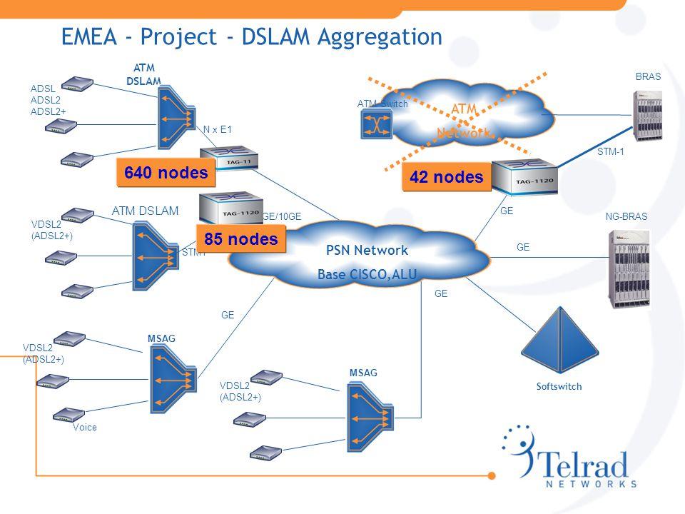 EMEA - Project - DSLAM Aggregation STM1 GE NG-BRAS GE ADSL ADSL2 ADSL2+ N x E1 BRAS ATM DSLAM VDSL2 (ADSL2+) VDSL2 (ADSL2+) Voice MSAG VDSL2 (ADSL2+) Softswitch GE ATM Network ATM Switch STM-1 GE/10GE PSN Network Base CISCO,ALU 640 nodes 42 nodes 85 nodes