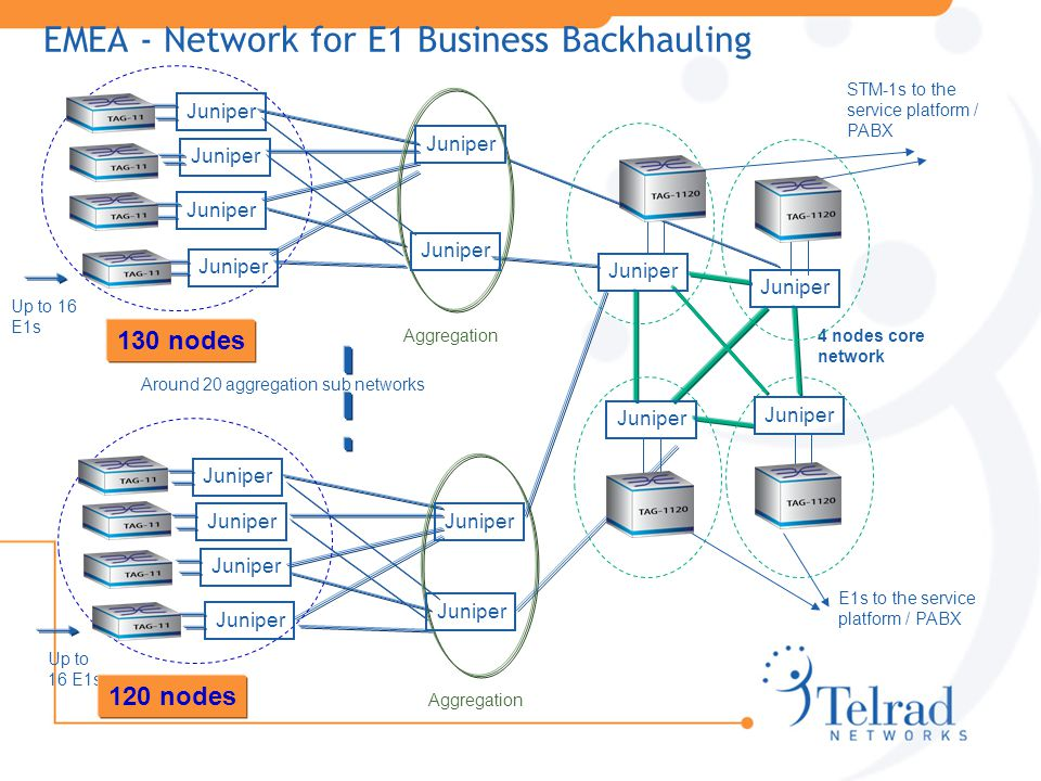 EMEA - Network for E1 Business Backhauling Up to 16 E1s 4 nodes core network Aggregation Up to 16 E1s 120 nodes Aggregation STM-1s to the service platform / PABX E1s to the service platform / PABX Around 20 aggregation sub networks Juniper 130 nodes