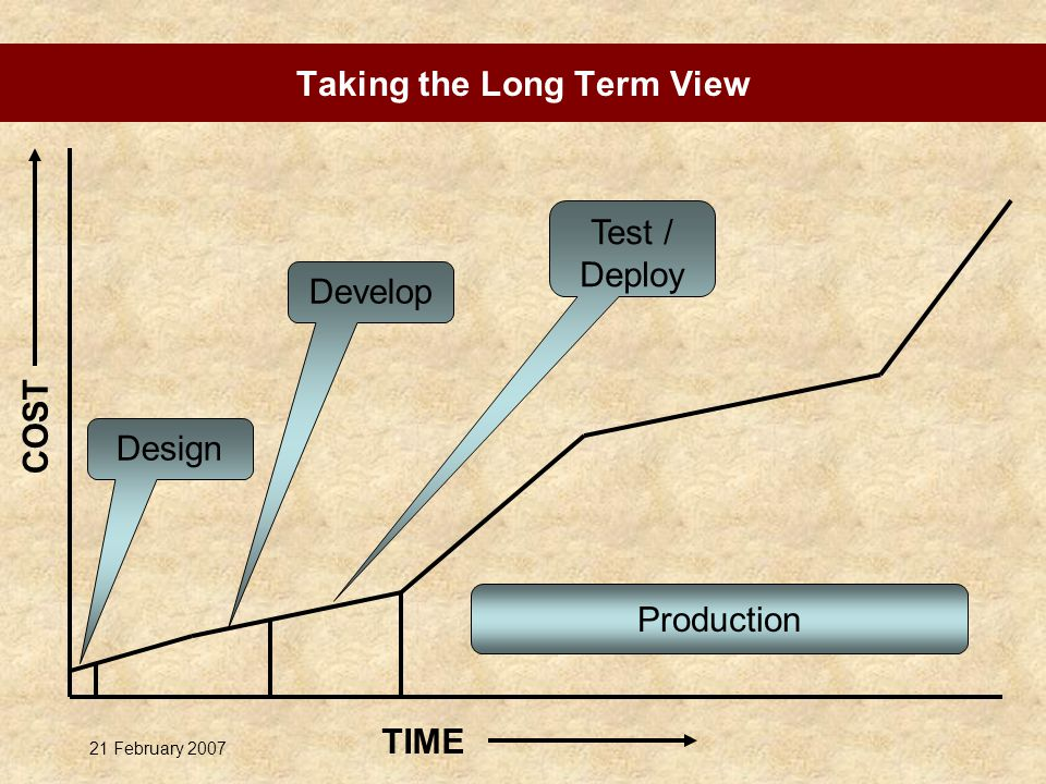 21 February 2007 TIME COST Design Develop Test / Deploy Production Taking the Long Term View