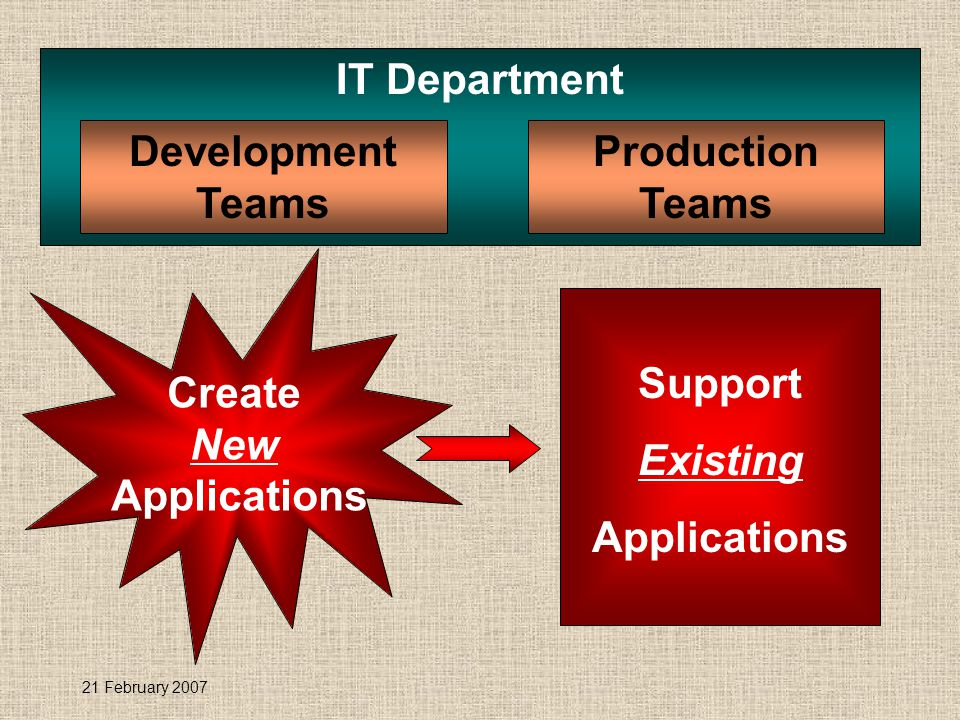 21 February 2007 IT Department Production Teams Development Teams Create New Applications Support Existing Applications
