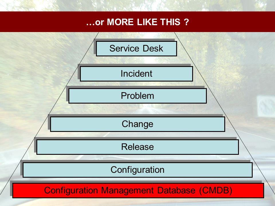 …or MORE LIKE THIS ? Incident Problem Change Release Configuration Service Desk Configuration Management Database (CMDB)