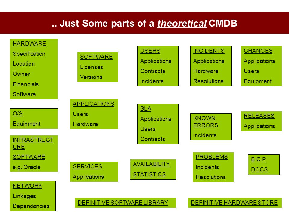 .. Just Some parts of a theoretical CMDB HARDWARE Specification Location Owner Financials Software SOFTWARE Licenses Versions APPLICATIONS Users Hardw