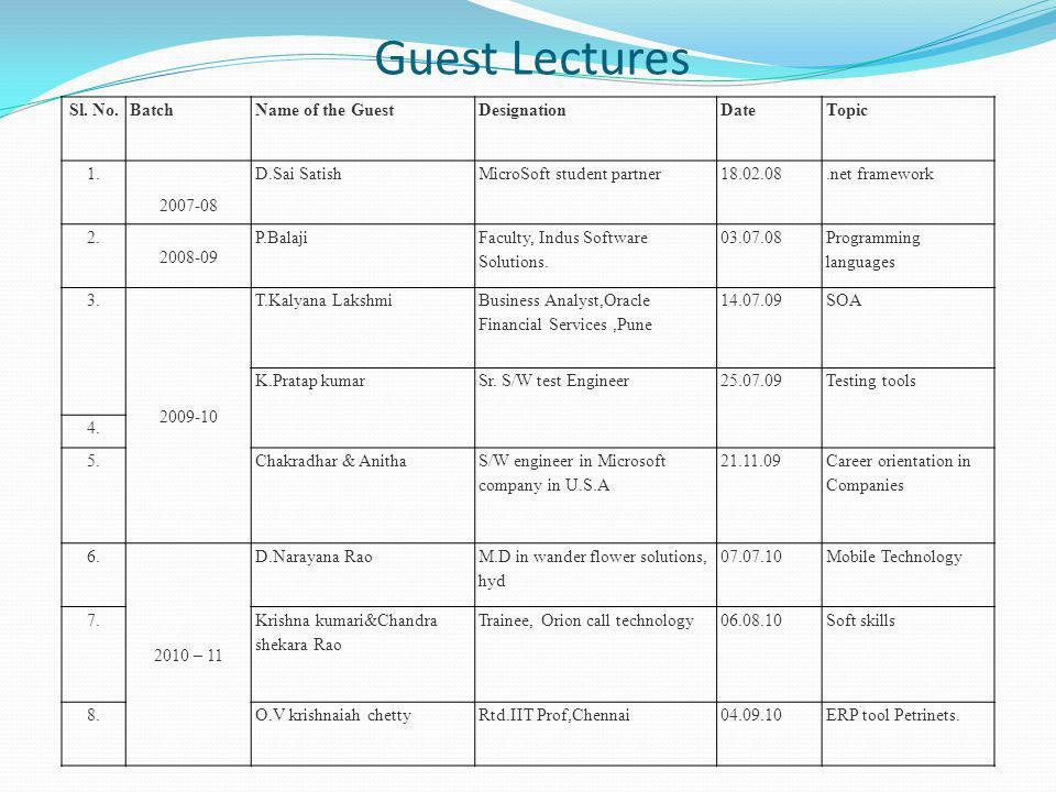 Guest Lectures Sl. No.BatchName of the GuestDesignationDateTopic 1.
