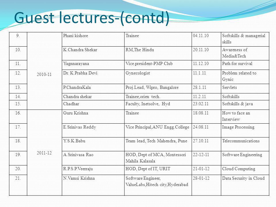 Guest lectures-(contd) 9.