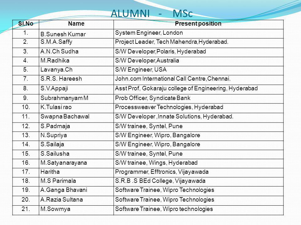 ALUMNI - MSc Sl.NoNamePresent position 1. B.Sunesh Kumar System Engineer, London 2.S.M.A.SaffyProject Leader, Tech Mahendra,Hyderabad. 3.A.N.Ch SudhaS