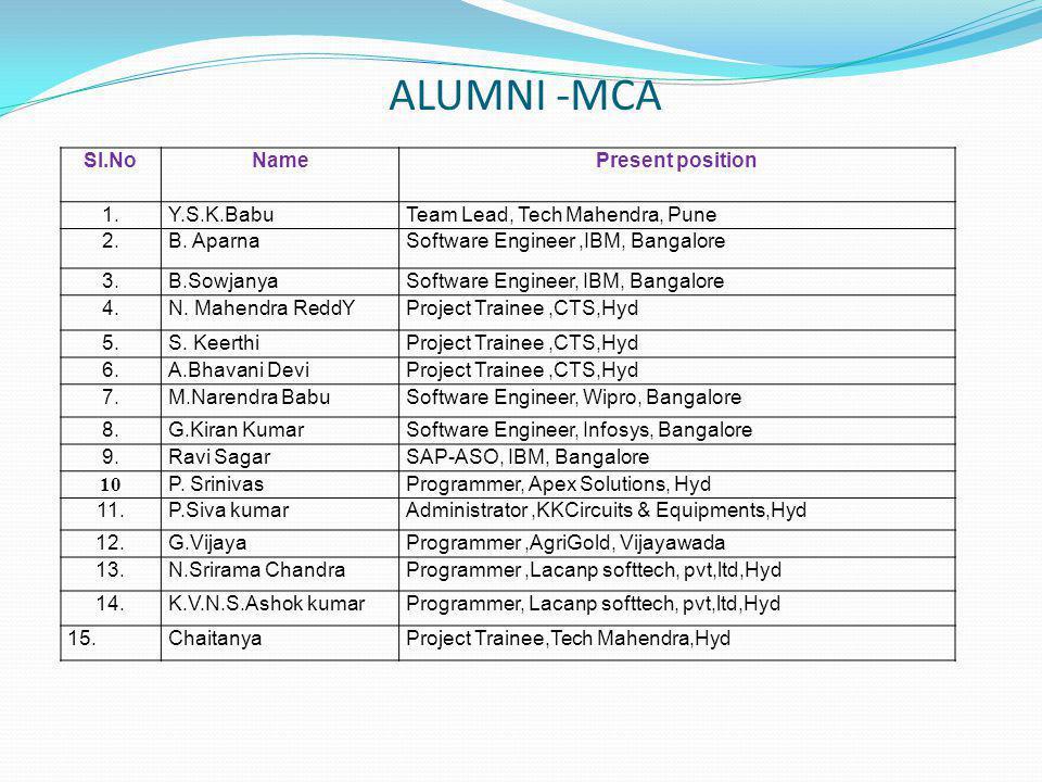 ALUMNI -MCA Sl.NoNamePresent position 1. Y.S.K.Babu Team Lead, Tech Mahendra, Pune 2.B.