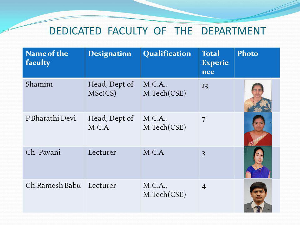 DEDICATED FACULTY OF THE DEPARTMENT Name of the faculty DesignationQualificationTotal Experie nce Photo ShamimHead, Dept of MSc(CS) M.C.A., M.Tech(CSE) 13 P.Bharathi DeviHead, Dept of M.C.A M.C.A., M.Tech(CSE) 7 Ch.