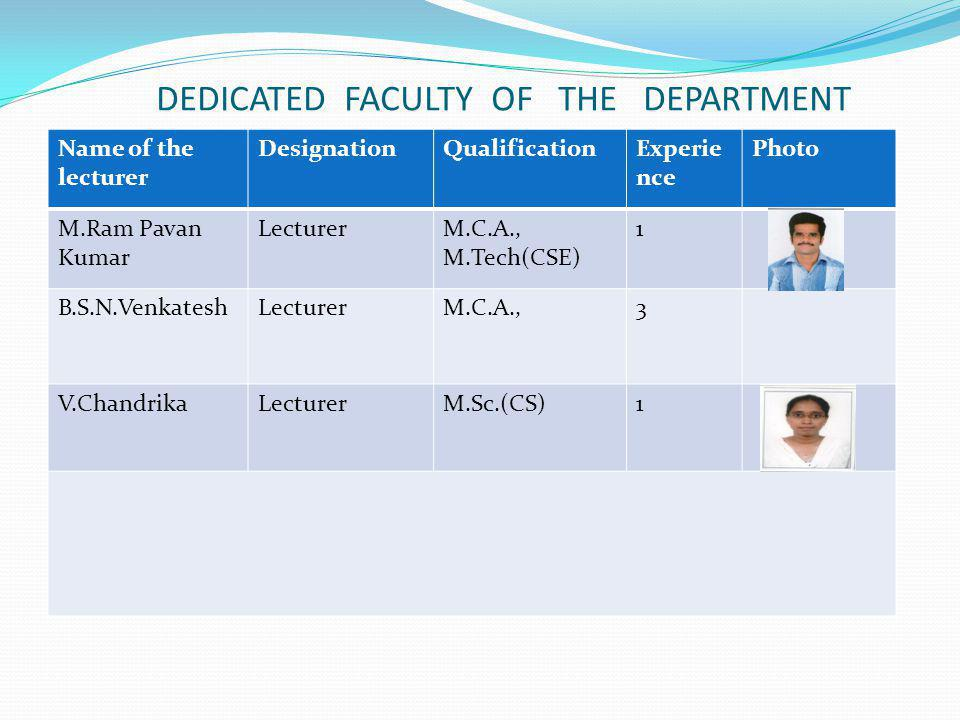 DEDICATED FACULTY OF THE DEPARTMENT Name of the lecturer DesignationQualificationExperie nce Photo M.Ram Pavan Kumar LecturerM.C.A., M.Tech(CSE) 1 B.S.N.VenkateshLecturerM.C.A.,3 V.ChandrikaLecturerM.Sc.(CS)1