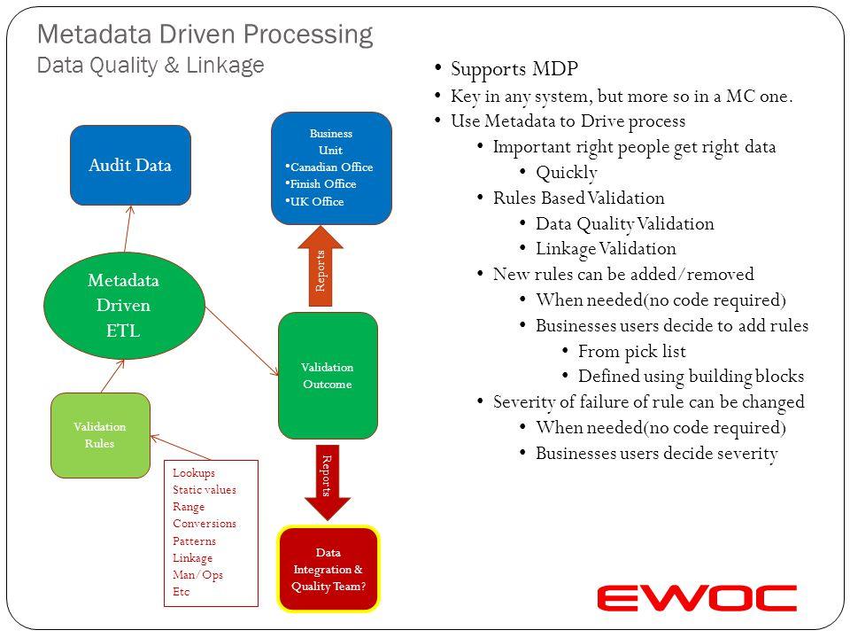 Message Validation Load Processing Severity Fatal Error Warning Information Cause & Solution Fatal – Fails the load Invalid file format Error – Load k