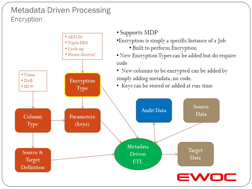 Metadata Driven Processing Data Quality & Linkage Validation Outcome Reports Business Unit Canadian Office Finish Office UK Office Reports Data Integr