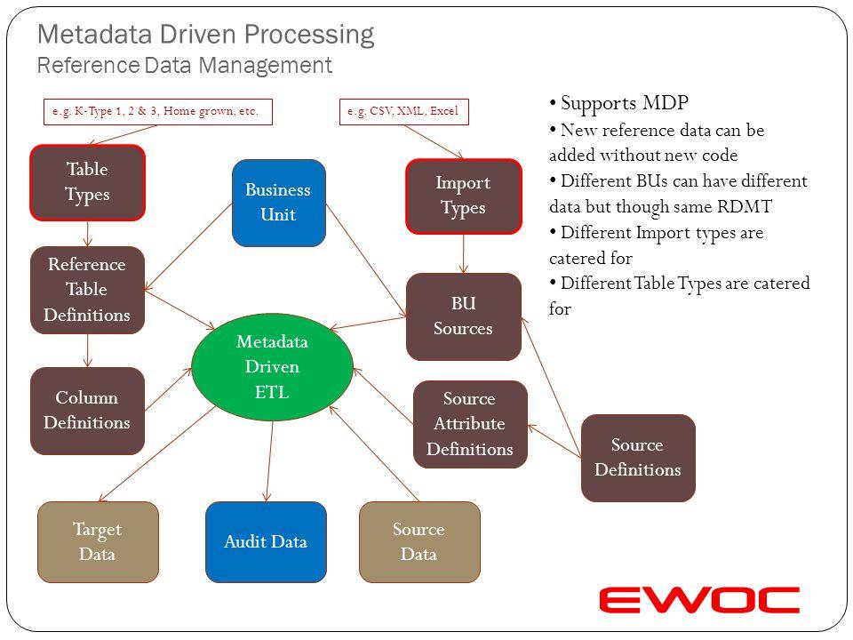 Metadata Driven Processing Encryption Encryption Type Target Data Source & Target Definition Parameters (keys) Column Type Metadata Driven ETL Support