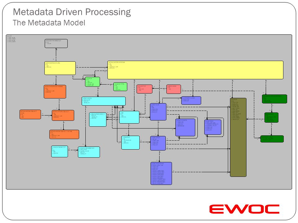 Metadata Driven Processing Reference Data Management Reference Table Definitions Column Definitions Metadata Driven ETL Business Unit Import Types Sou