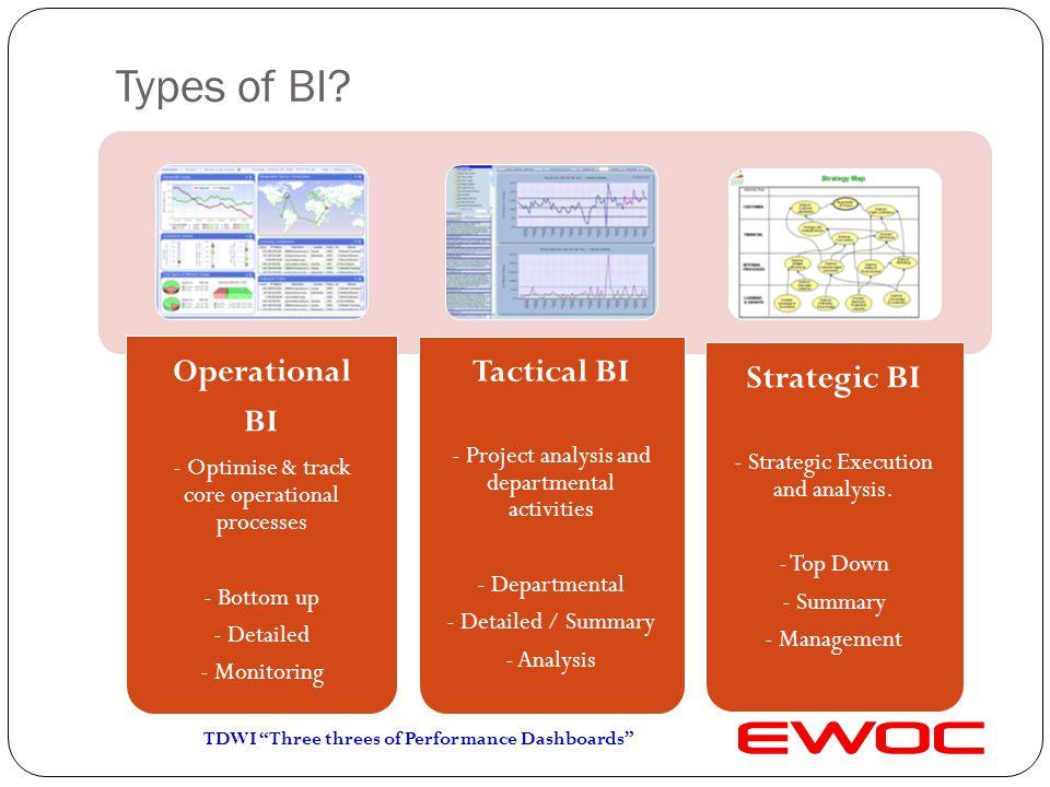 Types of BI.