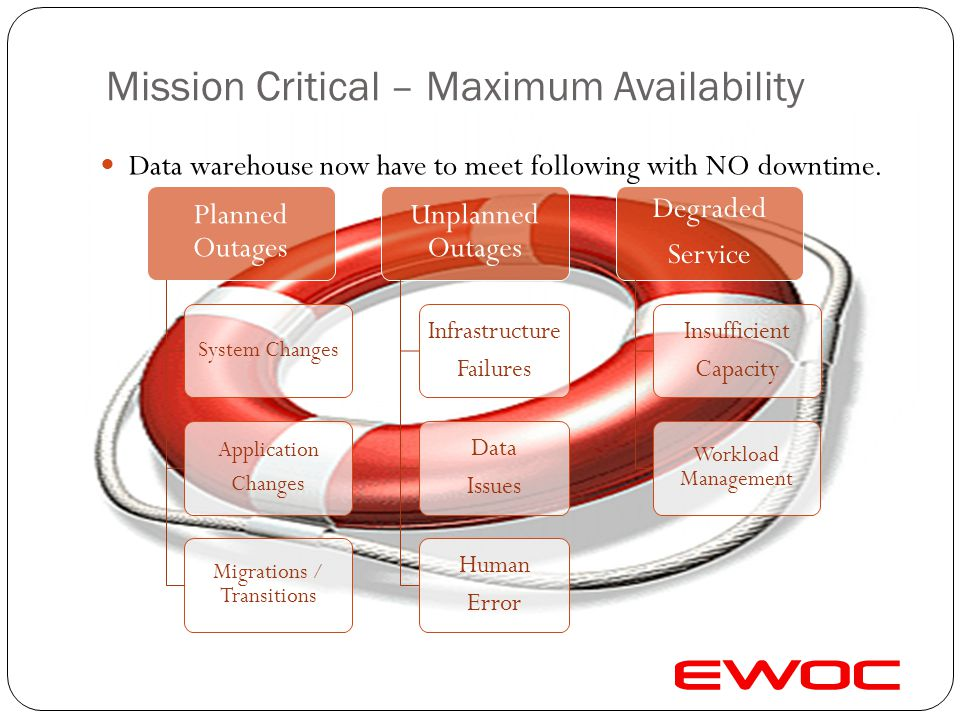 Mission Critical Infrastructure Mission critical infrastructure requirements Availability & Resilience Capacity on demand Ease of management Linear Sc