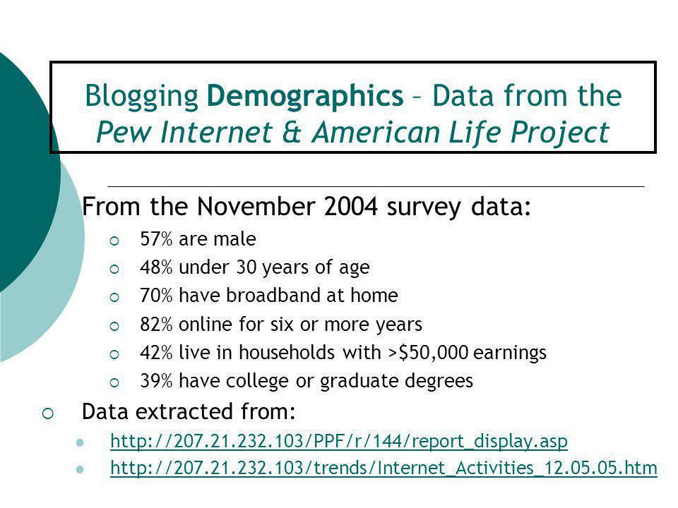 Blogging Demographics – Data from the Pew Internet & American Life Project  From the November 2004 survey data:  57% are male  48% under 30 years o