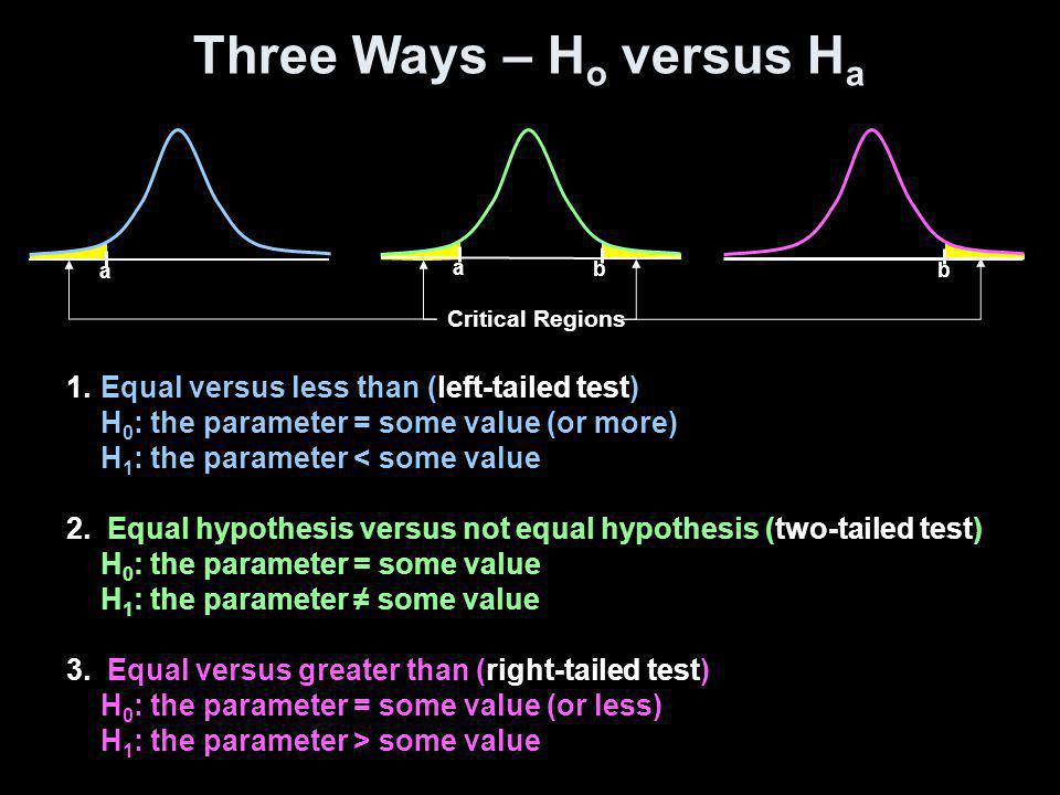 Three Ways – H o versus H a 1.Equal versus less than (left-tailed test) H 0 : the parameter = some value (or more) H 1 : the parameter < some value 2.