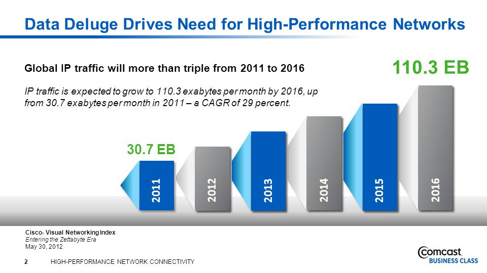 2 HIGH-PERFORMANCE NETWORK CONNECTIVITY Data Deluge Drives Need for High-Performance Networks Global IP traffic will more than triple from 2011 to 2016 IP traffic is expected to grow to exabytes per month by 2016, up from 30.7 exabytes per month in 2011 – a CAGR of 29 percent.
