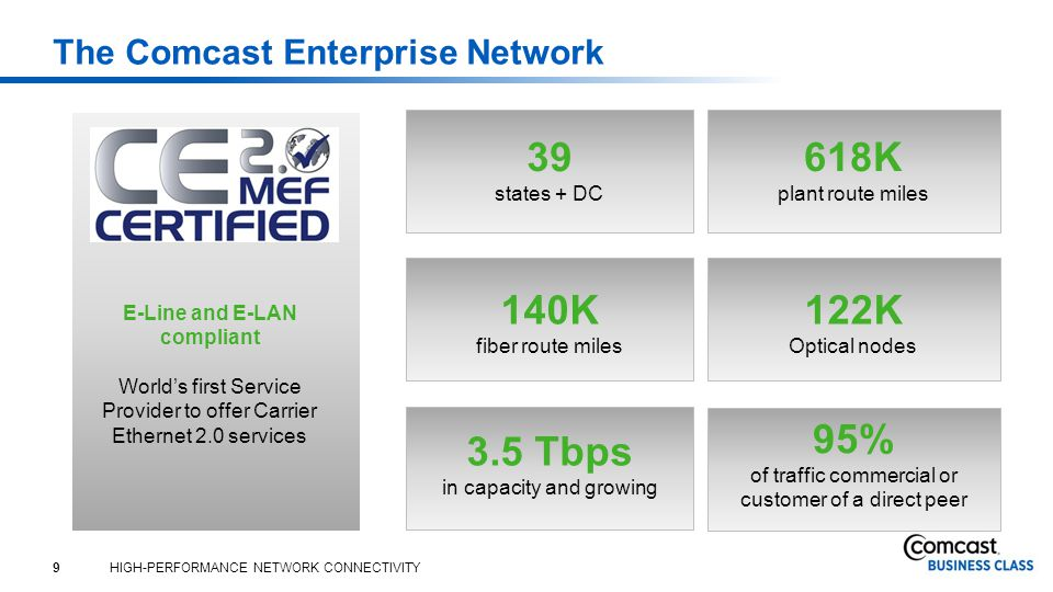 9 HIGH-PERFORMANCE NETWORK CONNECTIVITY The Comcast Enterprise Network 39 states + DC 618K plant route miles 140K fiber route miles 122K Optical nodes 3.5 Tbps in capacity and growing 95% of traffic commercial or customer of a direct peer E-Line and E-LAN compliant World's first Service Provider to offer Carrier Ethernet 2.0 services