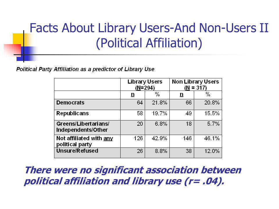 Facts About Library Users-And Non-Users II (Political Affiliation) There were no significant association between political affiliation and library use (r=.04).