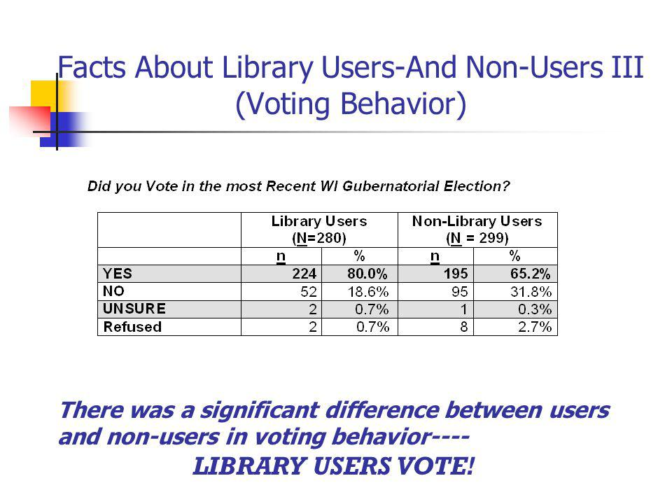 Facts About Library Users-And Non-Users III (Voting Behavior) There was a significant difference between users and non-users in voting behavior---- LIBRARY USERS VOTE!