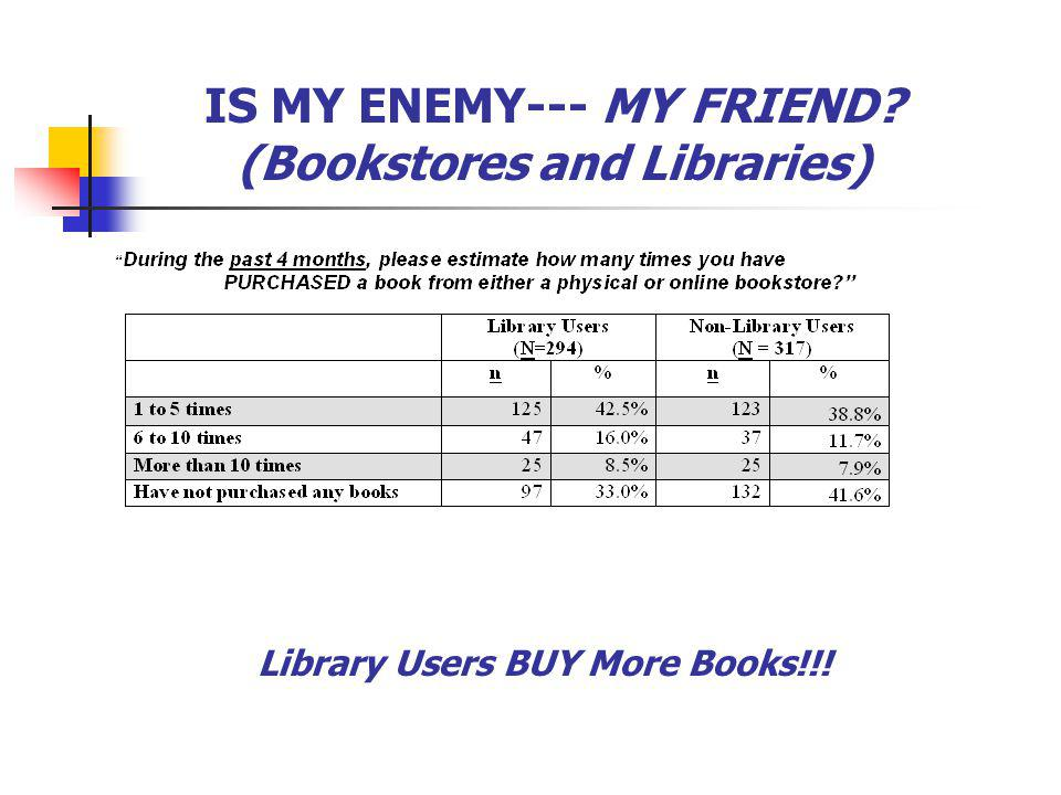 IS MY ENEMY--- MY FRIEND? (Bookstores and Libraries) Library Users BUY More Books!!!