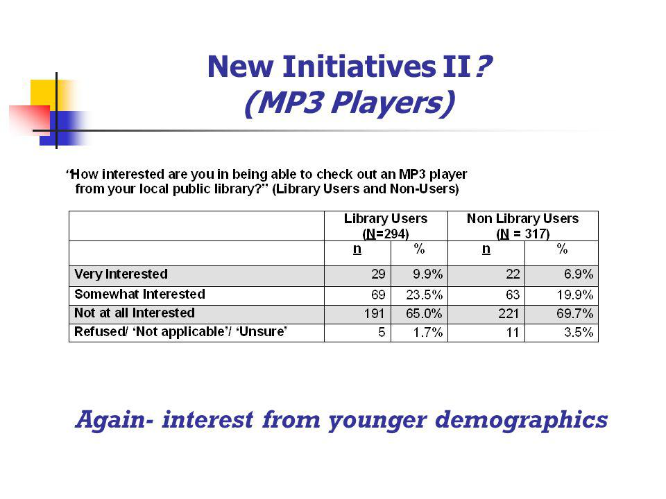 New Initiatives II? (MP3 Players) Again- interest from younger demographics