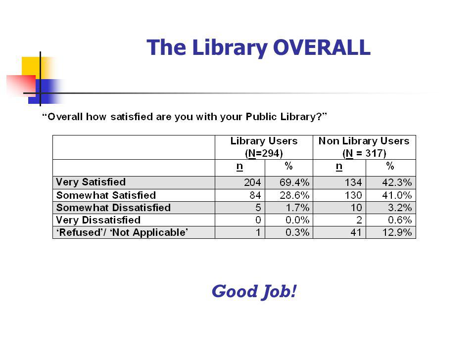 The Library OVERALL Good Job!