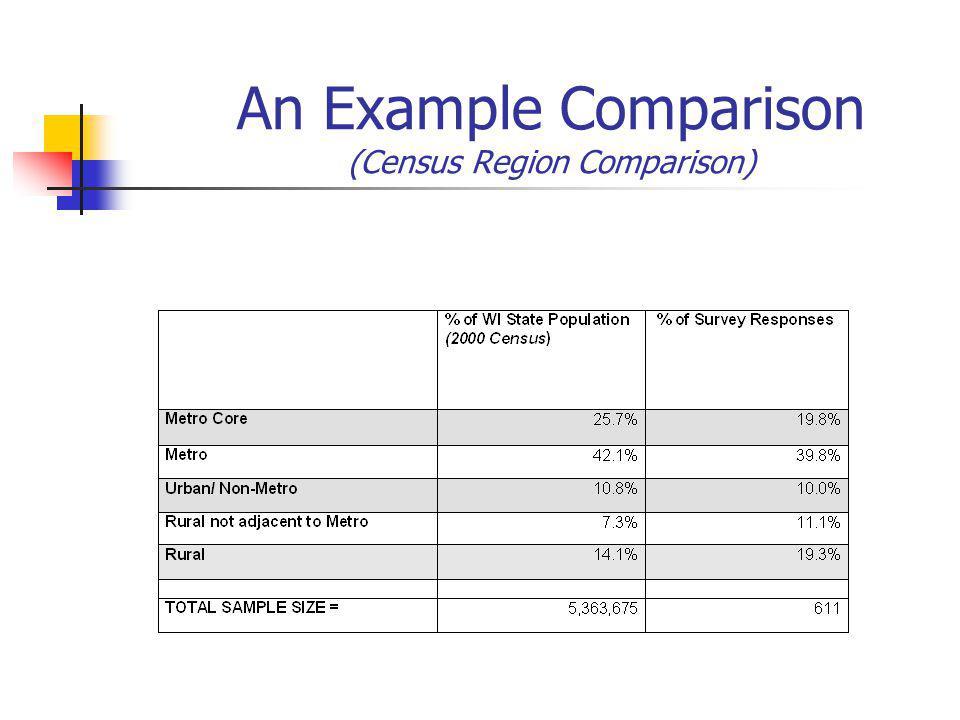 An Example Comparison (Census Region Comparison)