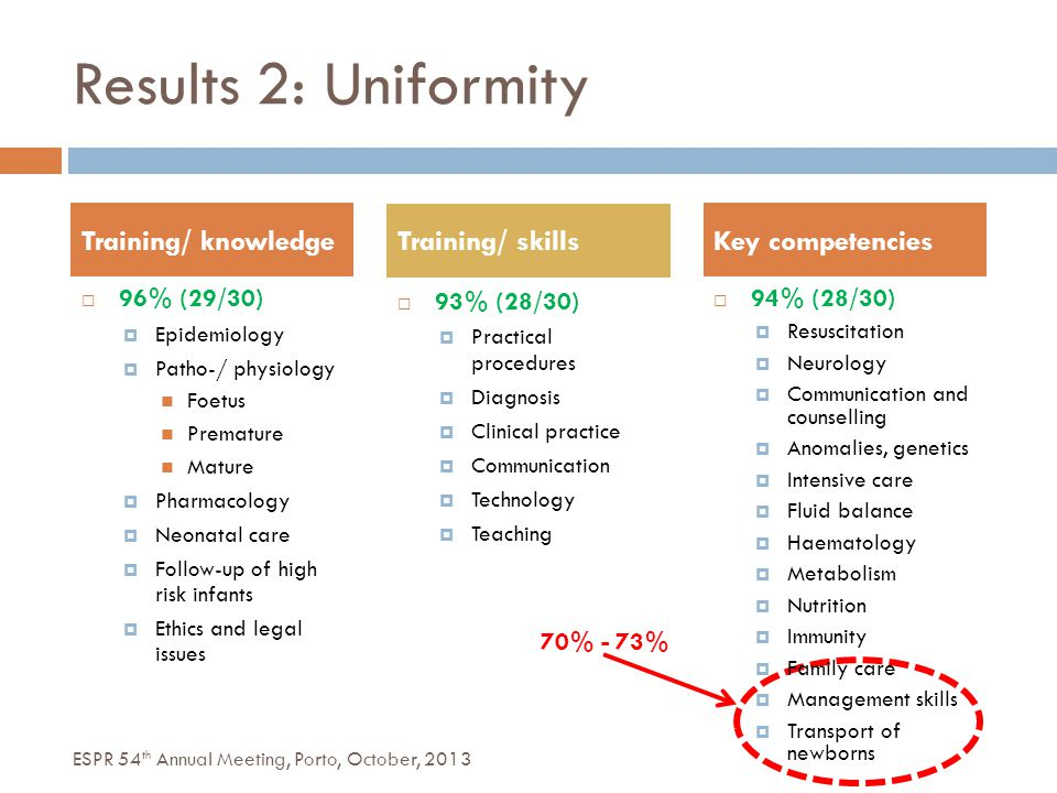 70% - 73%  94% (28/30)  Resuscitation  Neurology  Communication and counselling  Anomalies, genetics  Intensive care  Fluid balance  Haematology  Metabolism  Nutrition  Immunity  Family care  Management skills  Transport of newborns Results 2: Uniformity  96% (29/30)  Epidemiology  Patho-/ physiology Foetus Premature Mature  Pharmacology  Neonatal care  Follow-up of high risk infants  Ethics and legal issues Training/ knowledge Training/ skills Key competencies  93% (28/30)  Practical procedures  Diagnosis  Clinical practice  Communication  Technology  Teaching ESPR 54 th Annual Meeting, Porto, October, 2013
