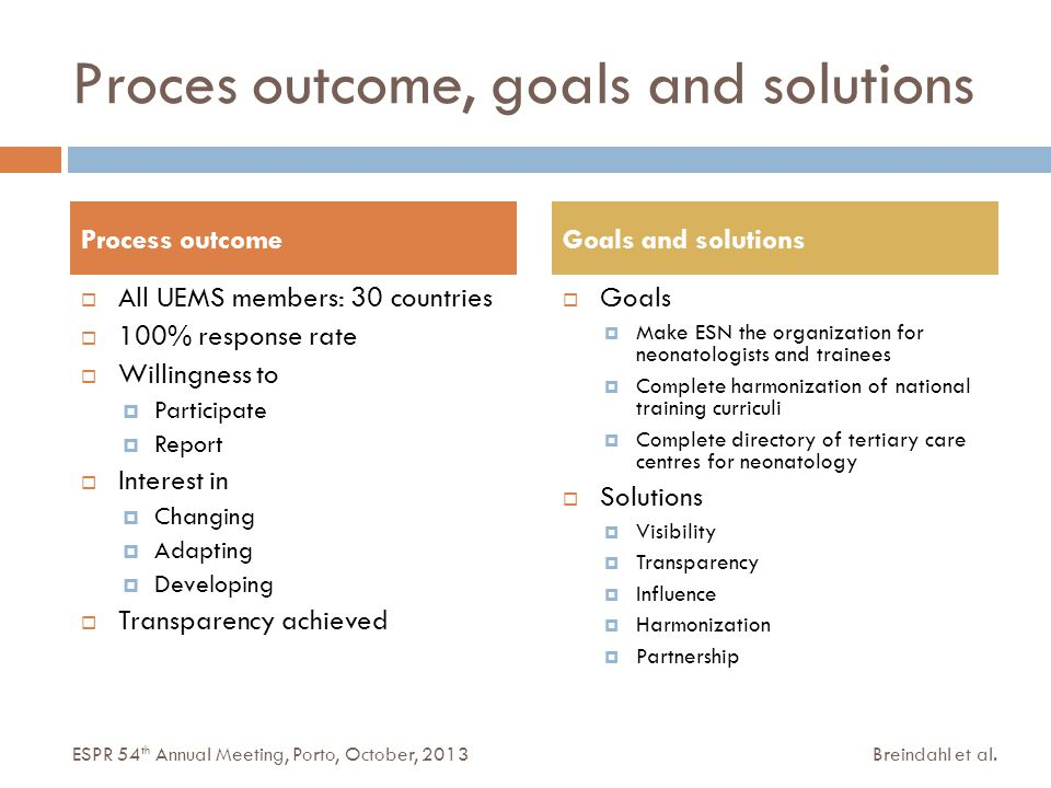 Proces outcome, goals and solutions  All UEMS members: 30 countries  100% response rate  Willingness to  Participate  Report  Interest in  Changing  Adapting  Developing  Transparency achieved  Goals  Make ESN the organization for neonatologists and trainees  Complete harmonization of national training curriculi  Complete directory of tertiary care centres for neonatology  Solutions  Visibility  Transparency  Influence  Harmonization  Partnership Process outcomeGoals and solutions Breindahl et al.ESPR 54 th Annual Meeting, Porto, October, 2013