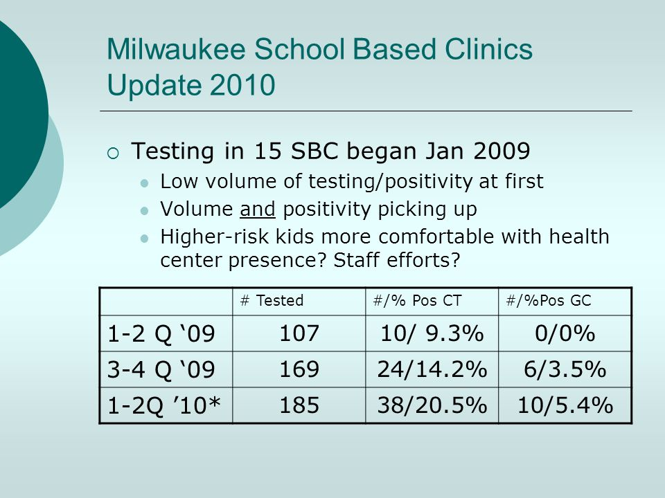 Milwaukee School Based Clinics Update 2010  Testing in 15 SBC began Jan 2009 Low volume of testing/positivity at first Volume and positivity picking up Higher-risk kids more comfortable with health center presence.